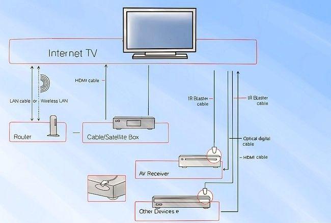 चित्र सेट Google टीवी चरण 17 सेट करें